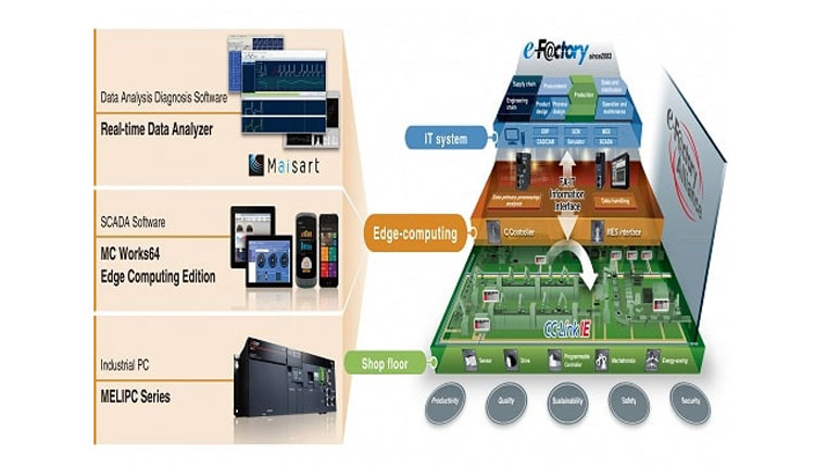 Mitsubishi Electric launches iQ-Edgecross software